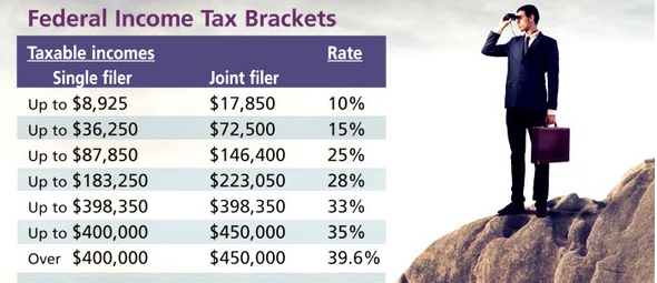 federal-income-tax-brackets-2014