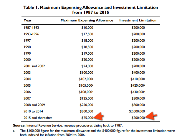 Maximum Expensing Allowance and Investment Limitation section 179